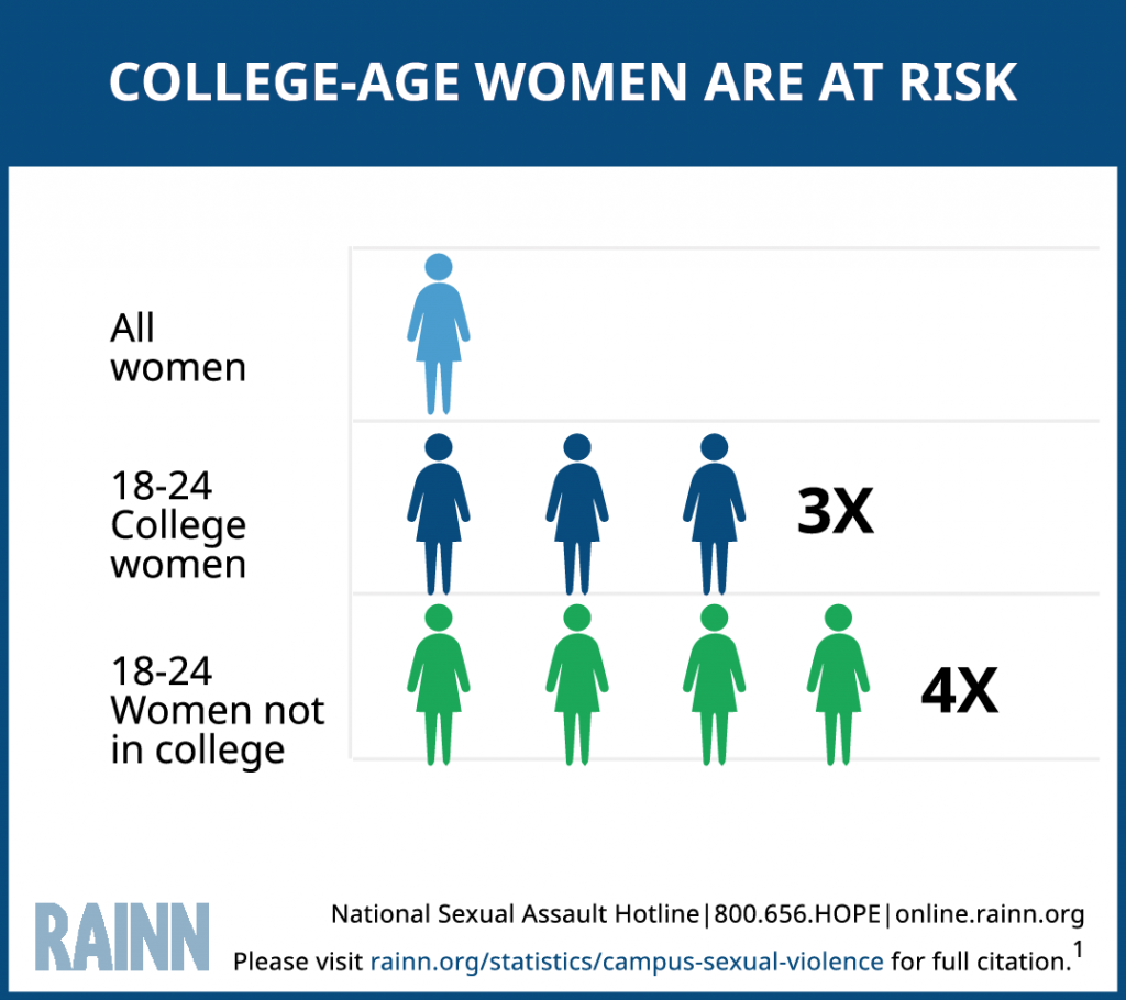 https://www.rainn.org/statistics/campus-sexual-violence