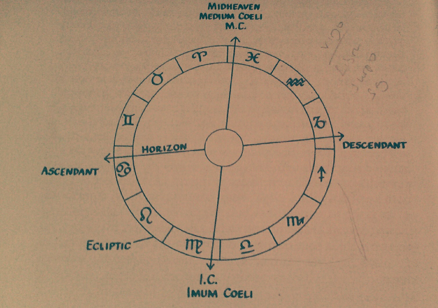 draconic astrology